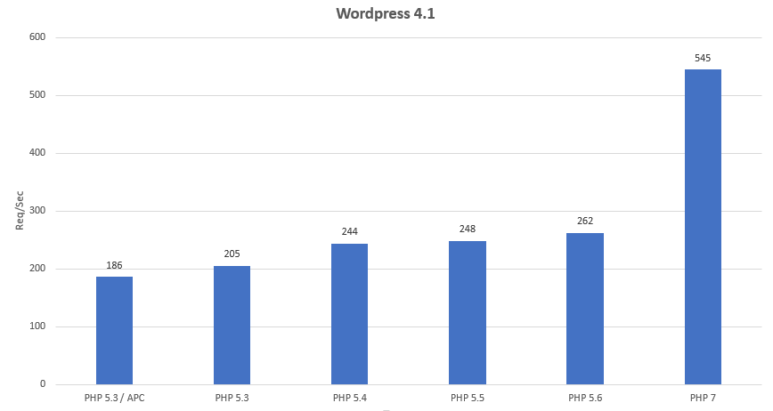 PHP 7 requests per second